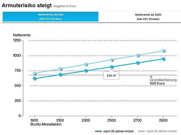 Das Armutsrisiko steigt