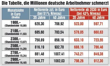 Tabelle Altersarmut 2012